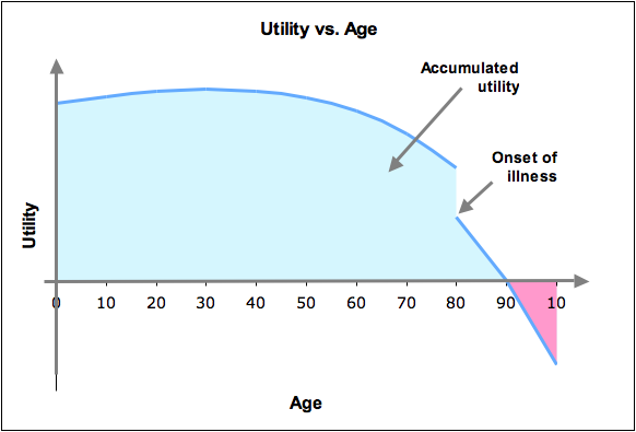 Age vs Utility with sickness