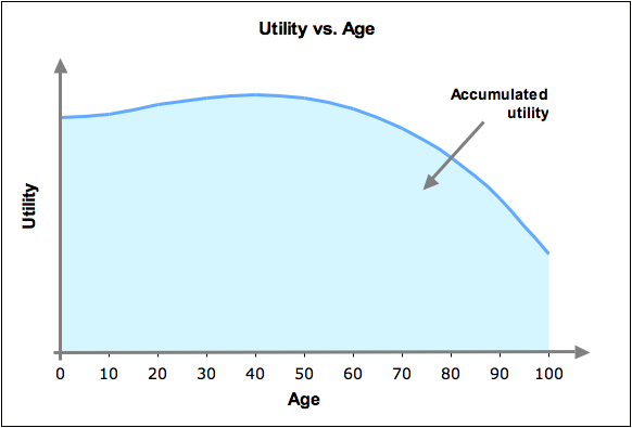 Utility vs Age aggregated